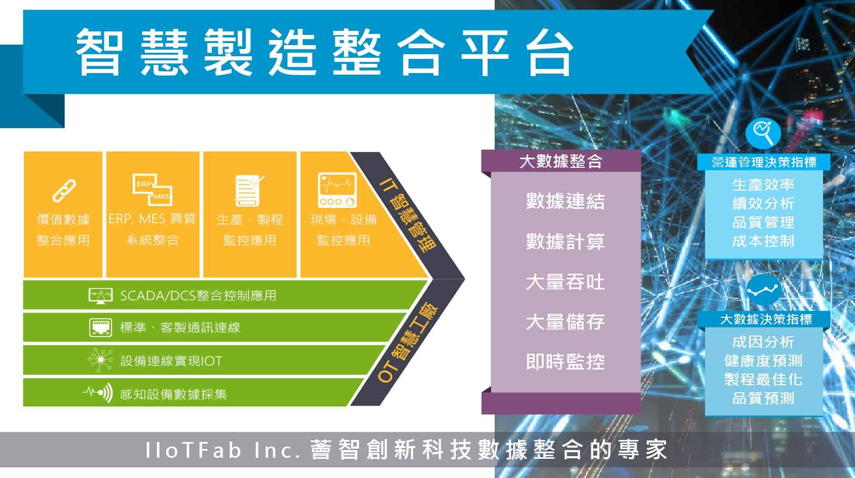 IIoTFab-解決方案示意圖